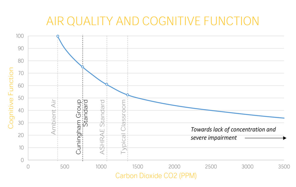 Ventilation Air Quality Graph